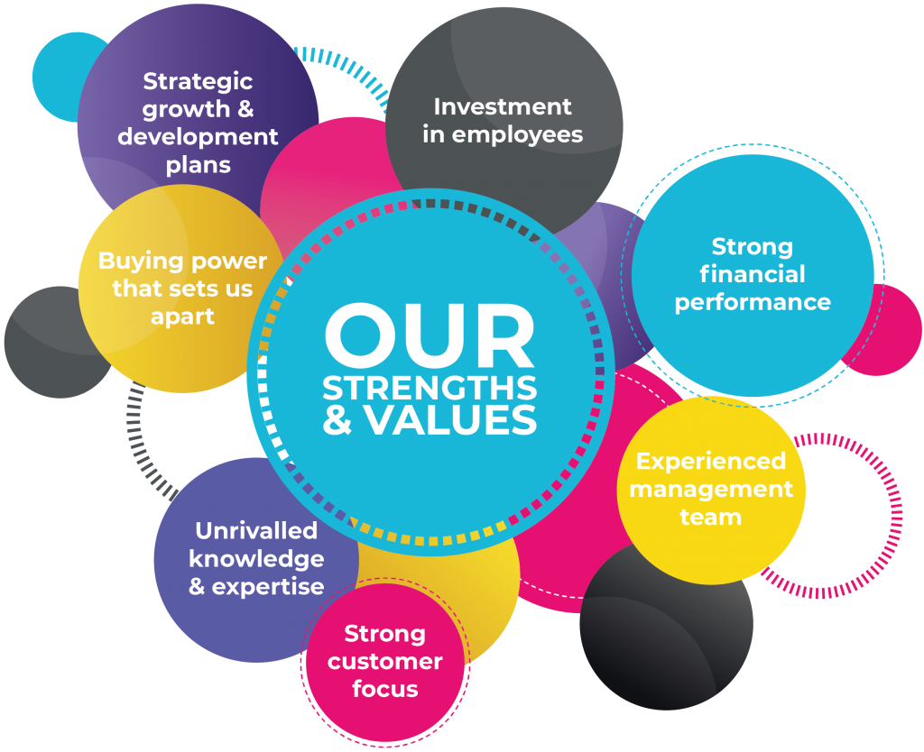 TVD Group Key Strengths and values
